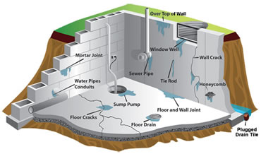 Basement Waterproofing in Chicago Suburbs